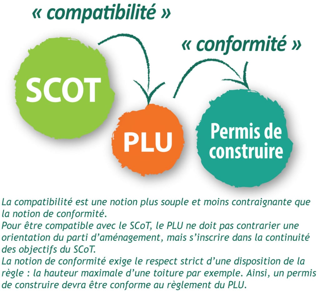 Illustration compatibilité